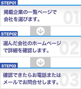 STEP1:掲載企業の一覧ページで会社を選びます。→STEP02:選んだ会社のホームページで詳細を確認します。→STEP03:確認できたらお電話またはメールでお問合せします。